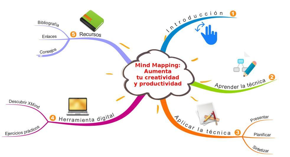 Mind Mapping  Aumenta  tu creatividad  y productividad