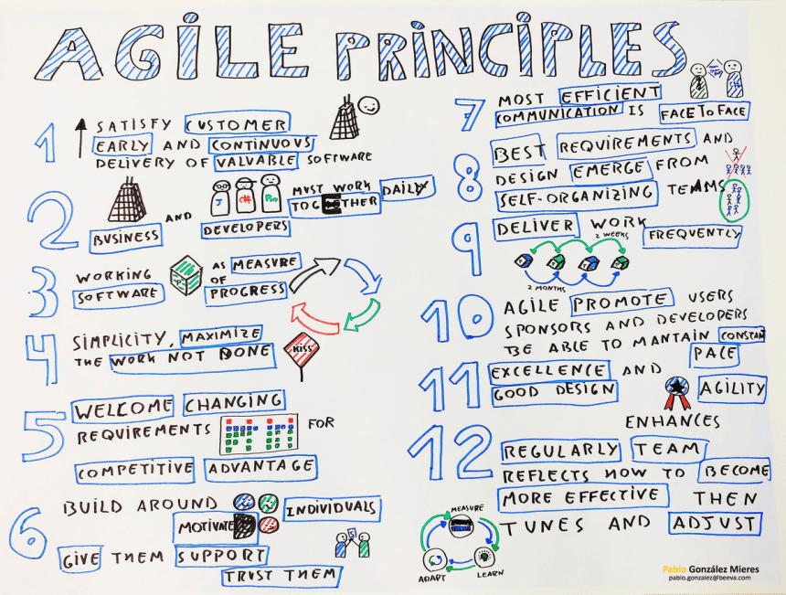 sketchnote  agile principles  u2013 visual