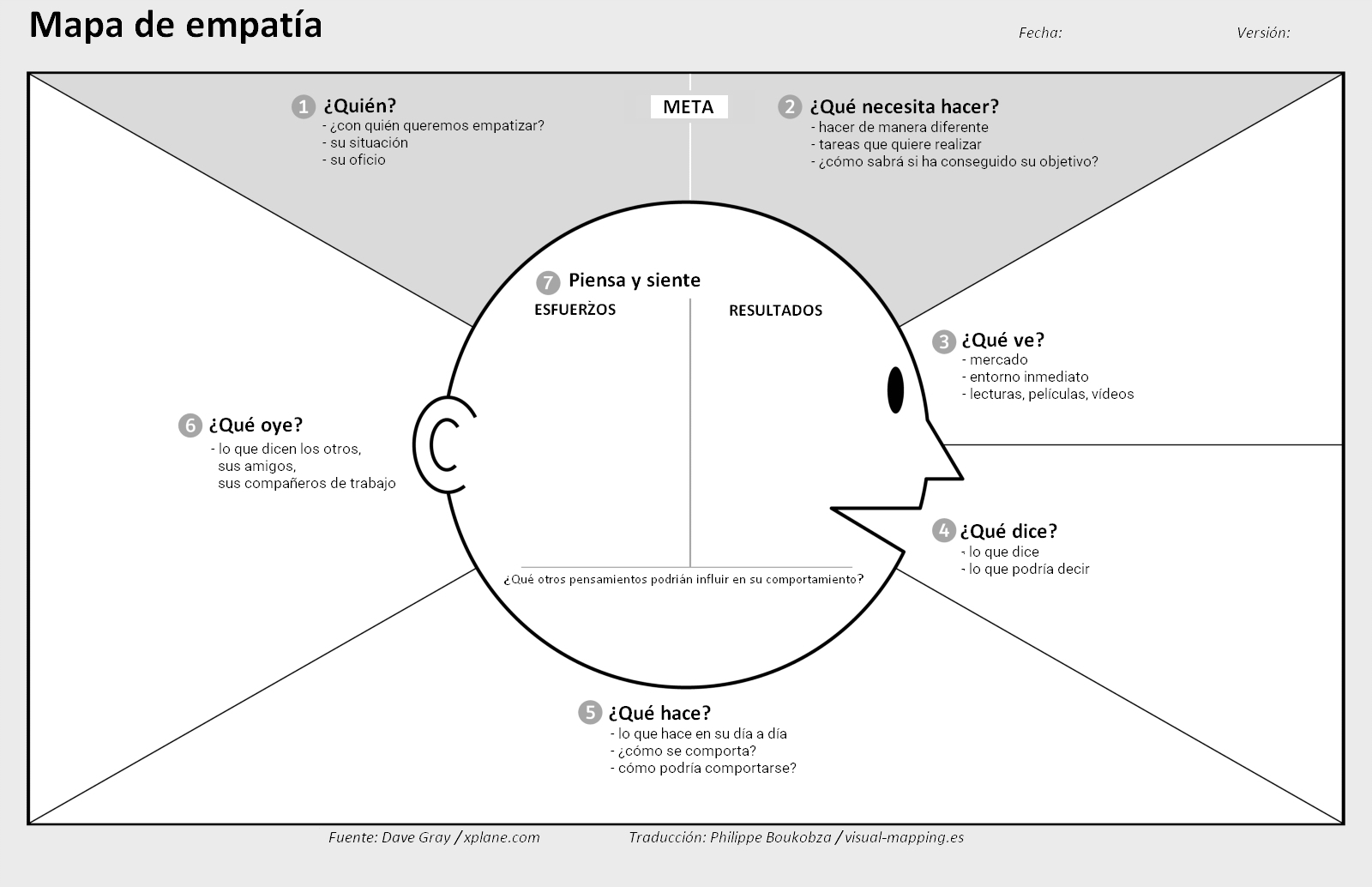 design thinking – Visual-Mapping.es