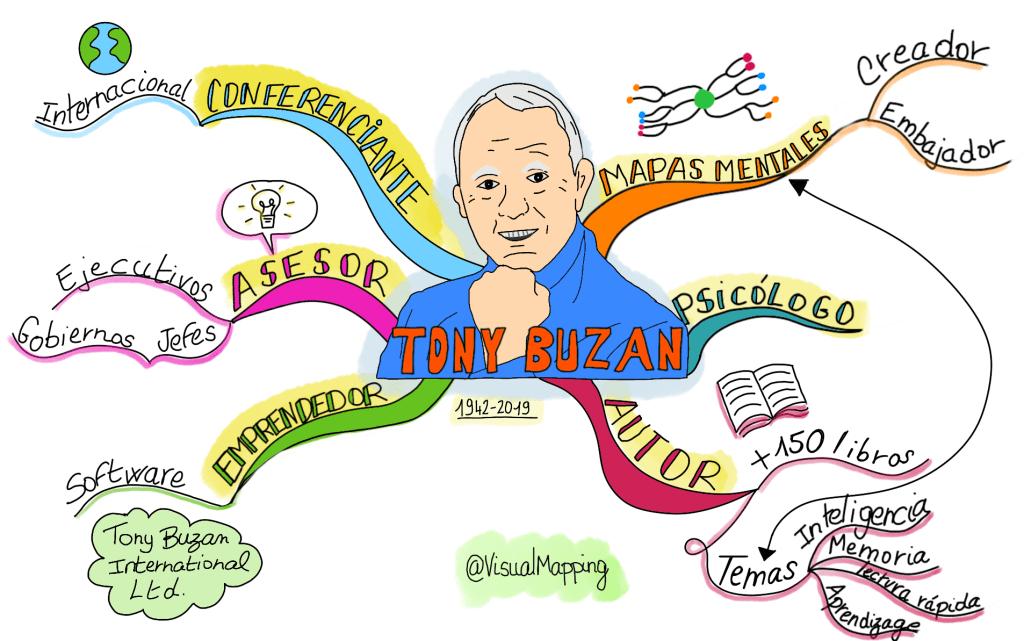 Mapa mental sobre Tony Buzan