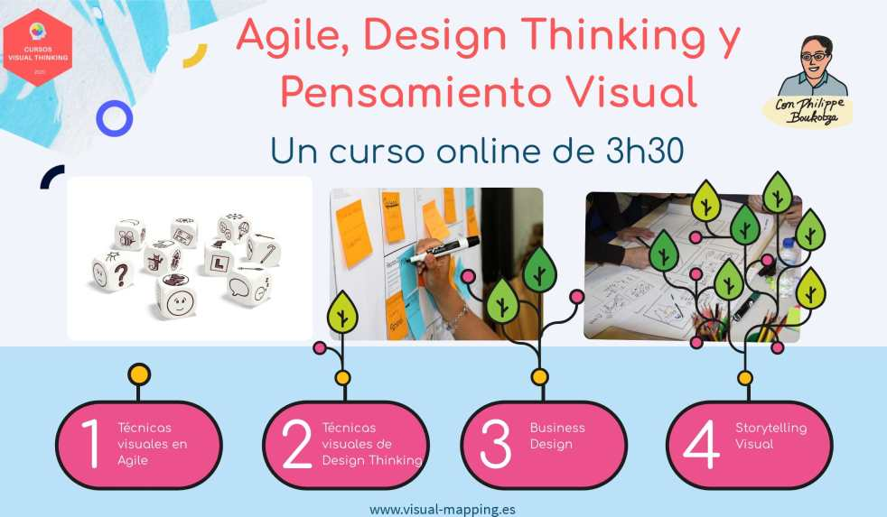 Agile_Dseign Thinking- Pensamiento Visual