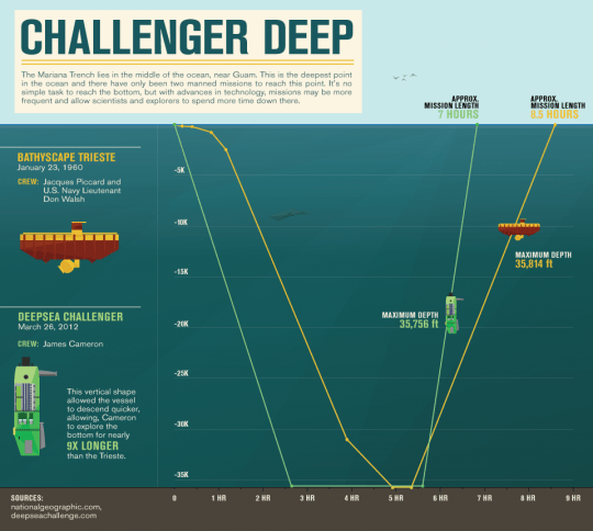 Mariana Trench Geography