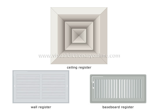HOUSE  HEATING  FORCED WARMAIR SYSTEM  TYPES OF