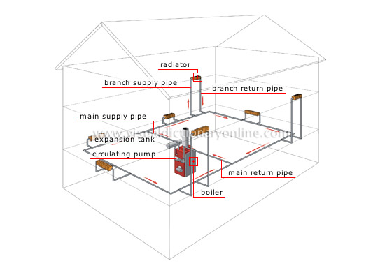 HOUSE :: HEATING :: FORCED HOT-WATER SYSTEM :: FORCED HOT