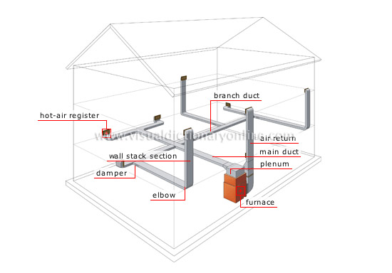HOUSE :: HEATING :: FORCED WARM-AIR SYSTEM :: FORCED WARM