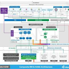 Sap 3 Tier Architecture Diagram Mitsubishi Eclipse Stereo Wiring Hana Mixed Visual Bi Solutions