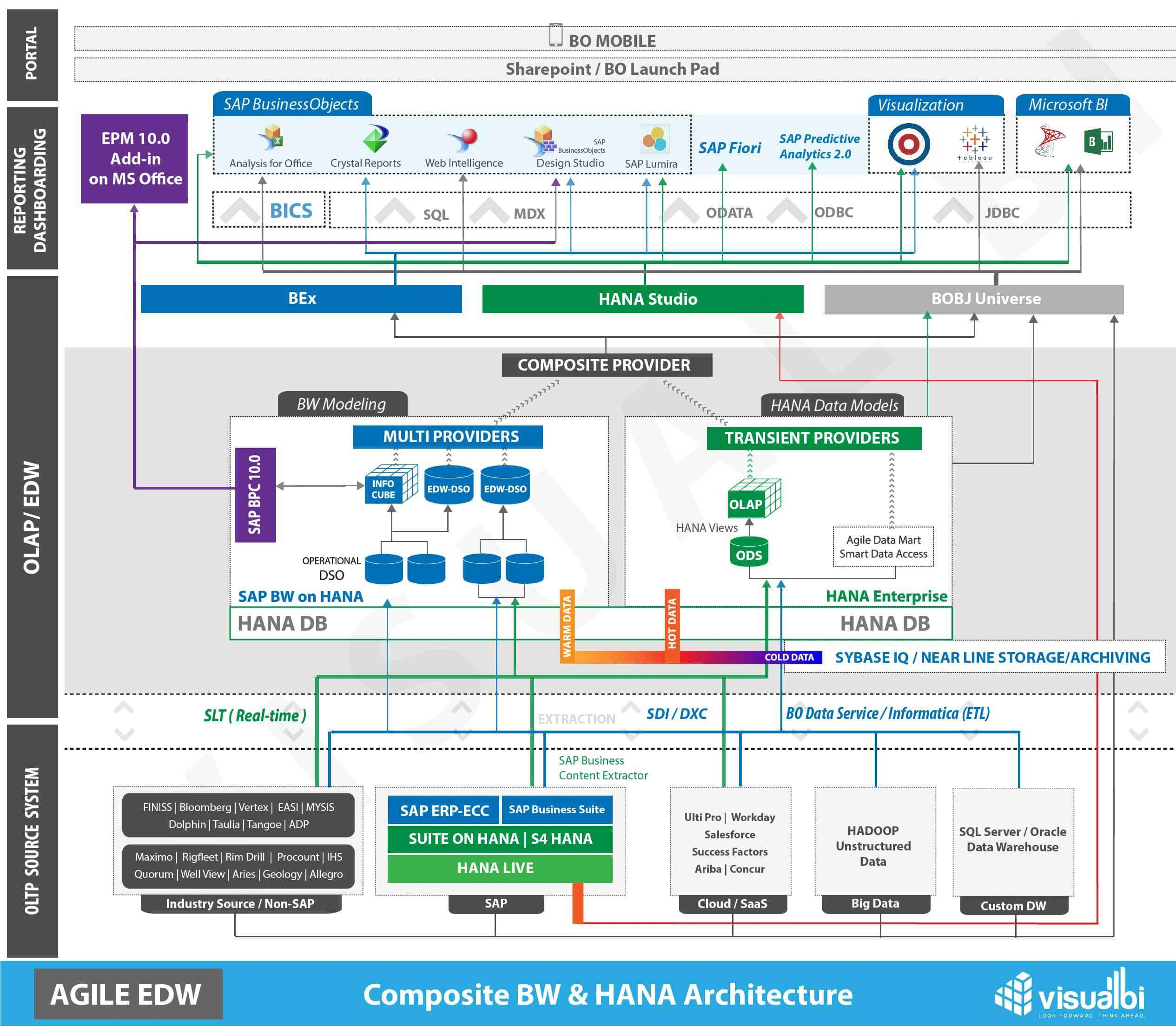 sap 3 tier architecture diagram sony xplod cdx s2010 wiring hana mixed visual bi solutions