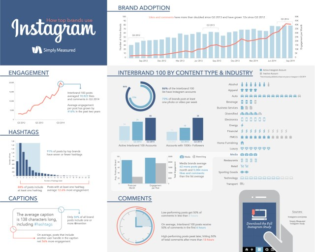 How Top Brands Use Instagram [Infographic]