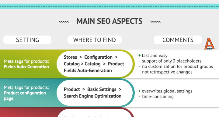 Magento 2 SEO: All Default Settings Explained [Infographic]