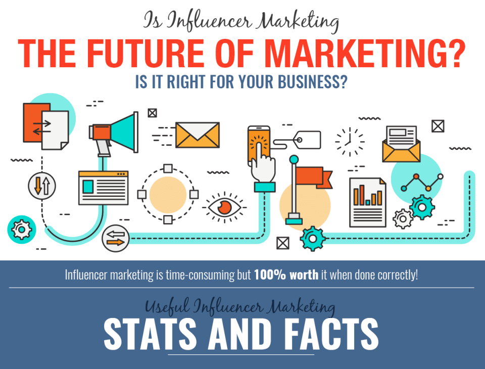 Is Influencer Marketing the Future of Marketing? [Infographic]