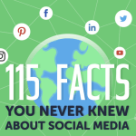 115 Facts You Never Knew about Social Media [Infographic]