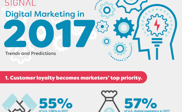Digital Marketing in 2017 – Trends and Predictions [Infographic]