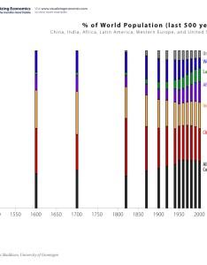Population growth since also share of china india africa latin america rh visualizingeconomics