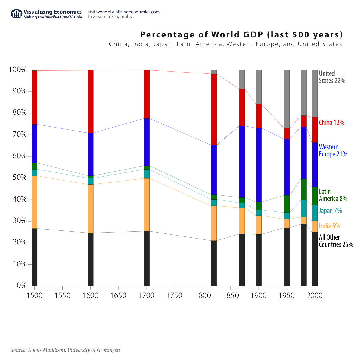 Share Of World GDP  |   Share of GDP: China, India, Japan, Latin America, Western Europe, United States; January 20, 2008; image source & courtesy - visualizingeconomics.com