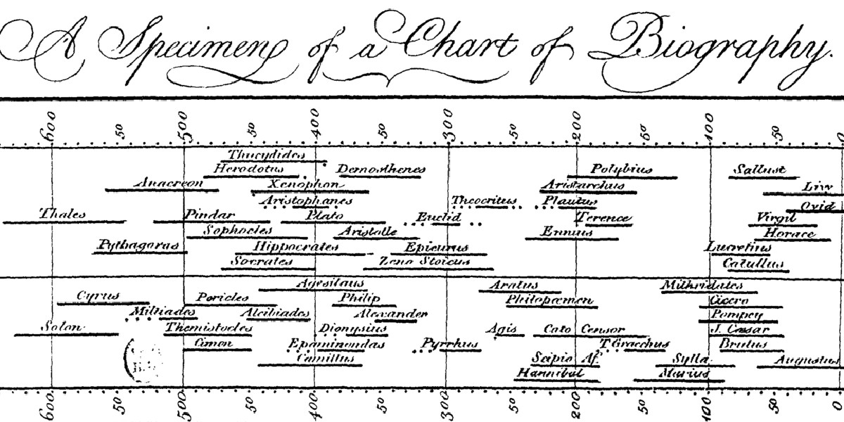 priestley-chart