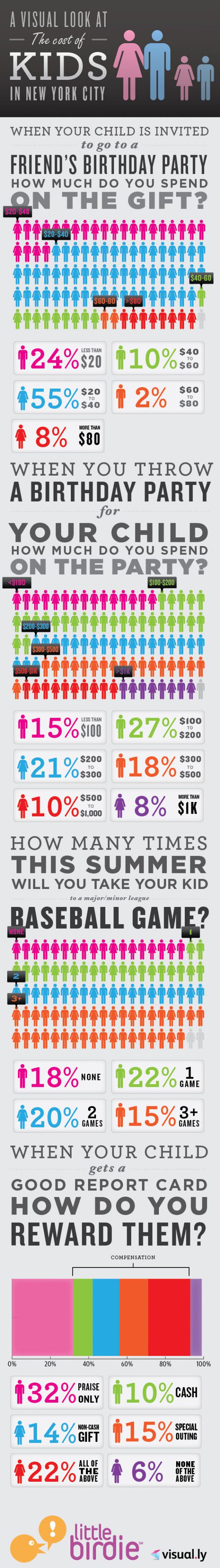 A Visual Look At The Cost of Kids In New York City