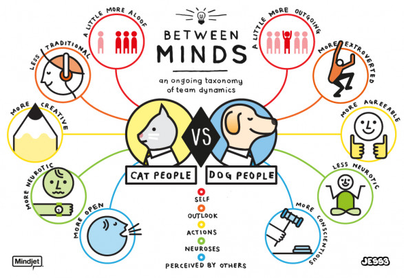 Cat Person vs. Dog Person