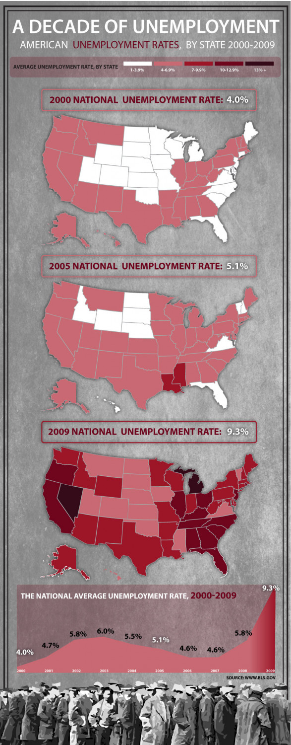 A Decade of Unemployment