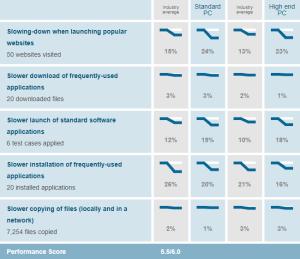 Avast Antivirus performance score from AV-TEST