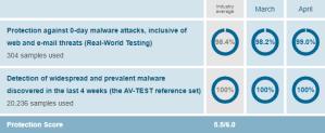 Avast Antivirus protection score from AV-TEST