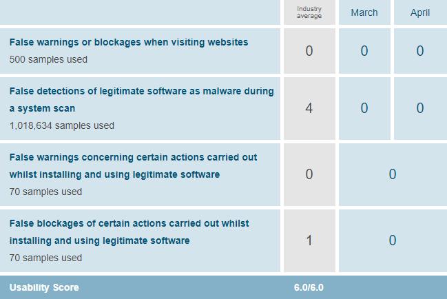 Avast Antivirus usability score from AV-TEST