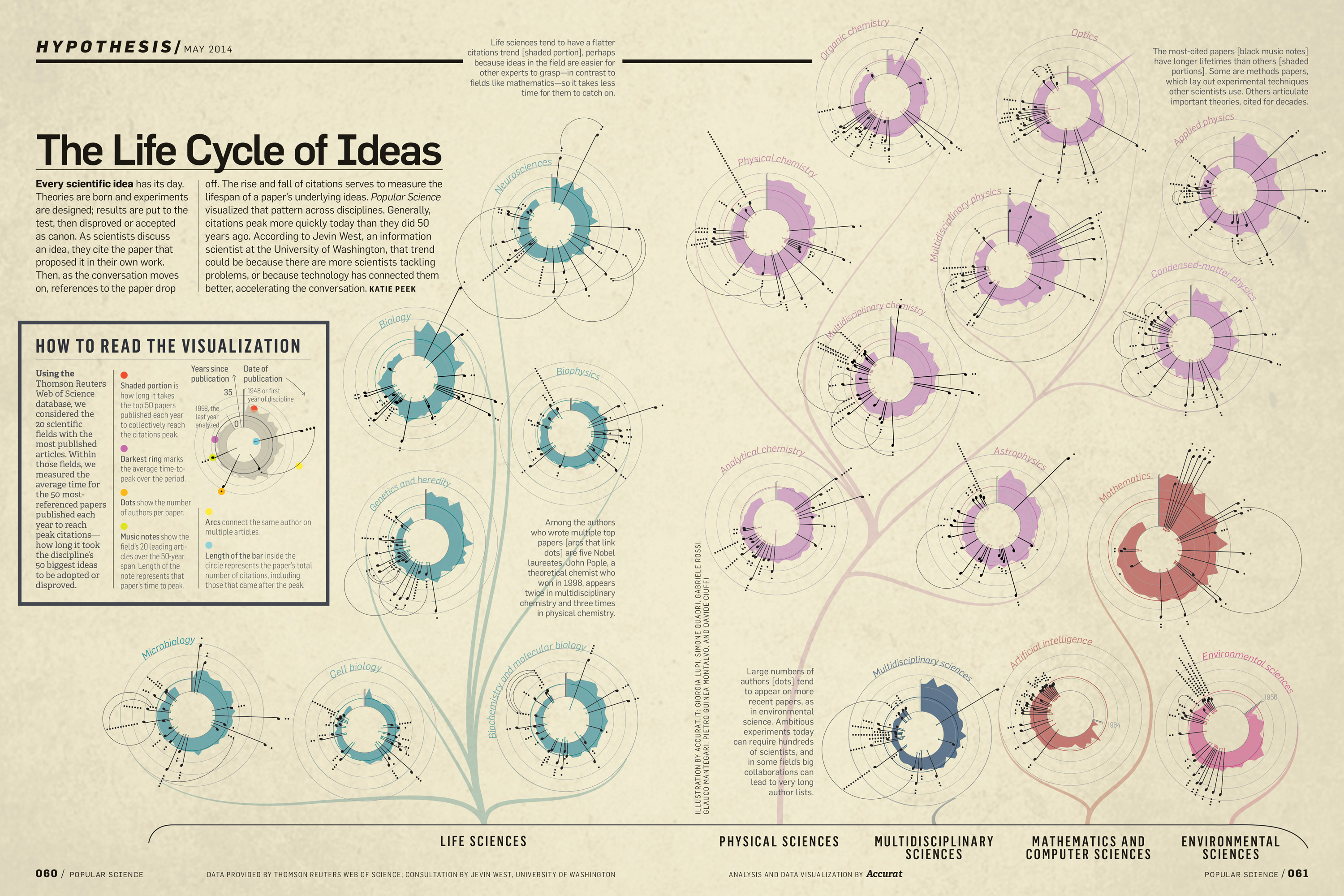 The Life Cycle of Ideas, Accurat for Popular Science
