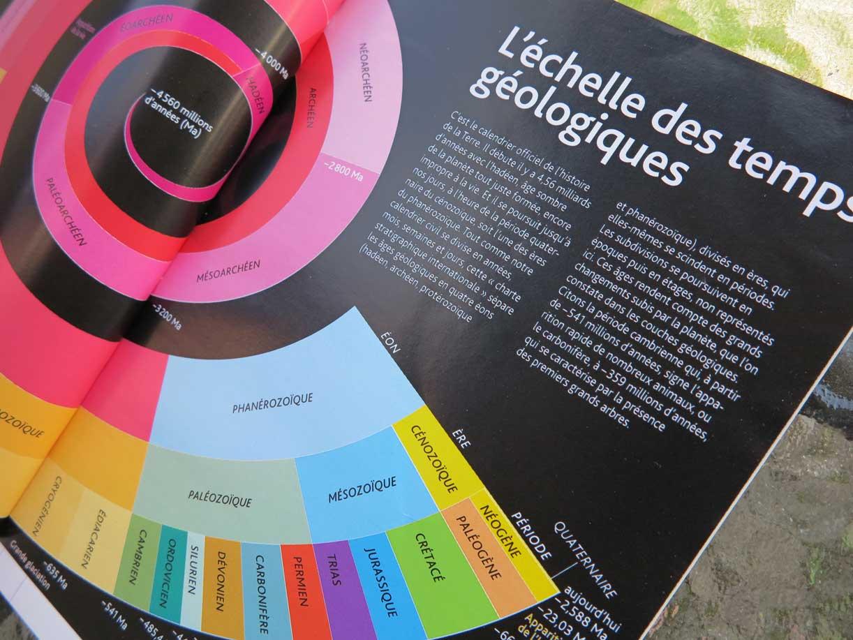 My geologic timeline in the magazine Science & Vie!