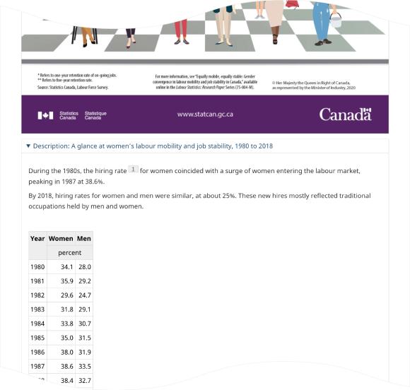 カナダ統計局 インフォグラフィック