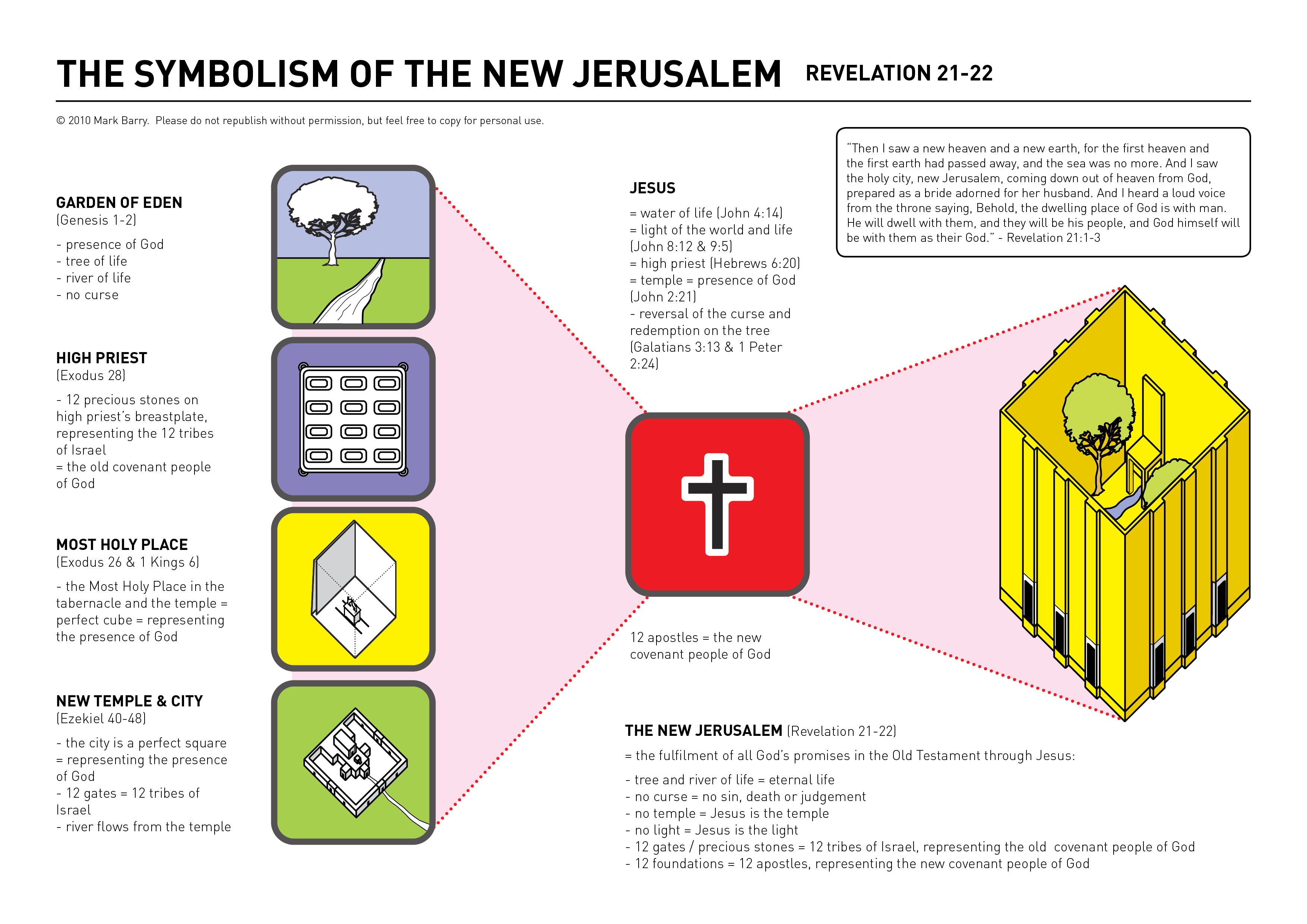 new jerusalem diagram basic car aircon wiring symbolism of the visual unit rev newjerusalem