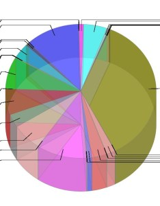 Chartjunk also pie charts the bad worst and ugly visuanalyze rh wordpress