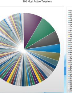 Top twitter users bad pie chart also charts the worst and ugly visuanalyze rh wordpress