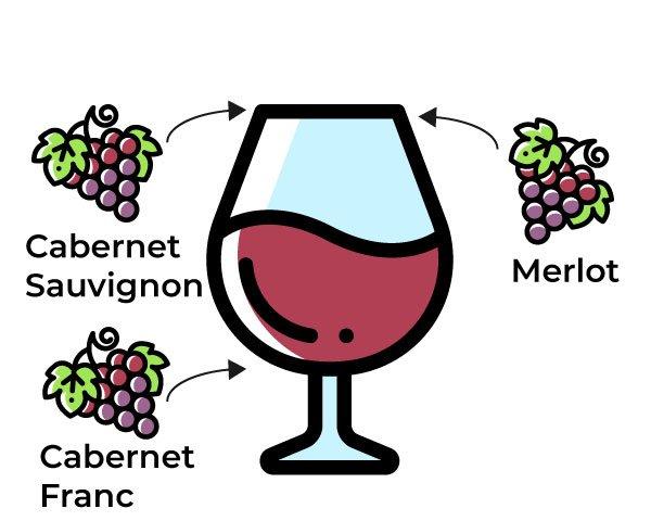 Vino: assemblaggio o blend
