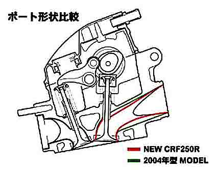 Honda Bike Engine Kit Motor Bicycle Engine Kit wiring