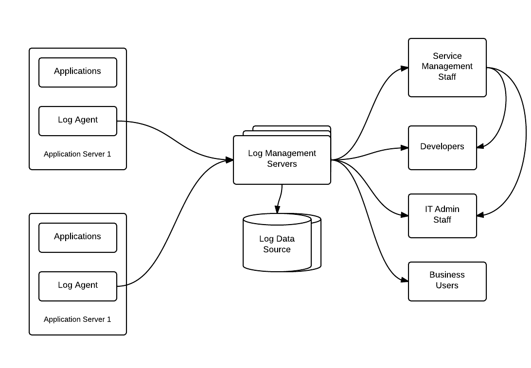 application architecture diagram including end users
