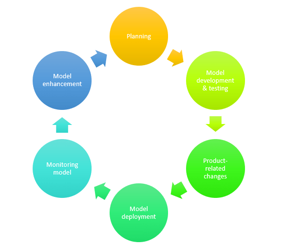 product development life cycle diagram