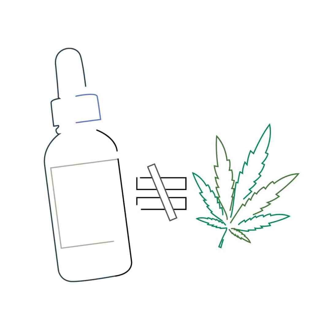 CBD Info - Vitality CBD Oil - CBD Oil Buffalo - Is CBD the same as Marijuana?