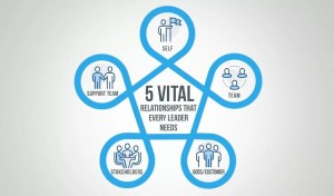 5 Vital Relationships That Agile Leaders Need