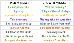 Dweck Fixed vs Growth Mindset Agile learned helplessness