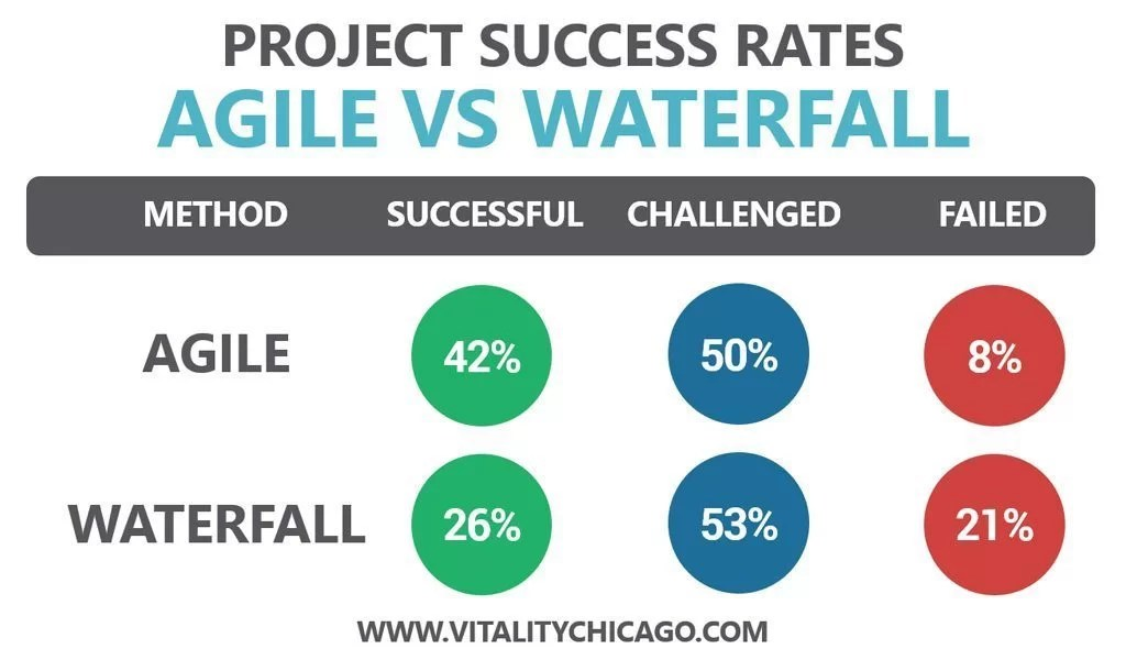 Agile Project Success Rates Vs Waterfall Projects