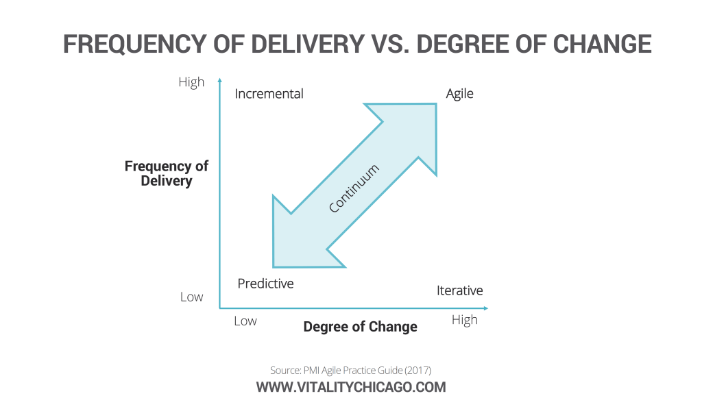 When to select agile or predictive/waterfall approaches.