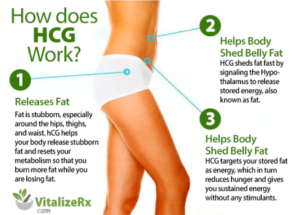can hcg work without a diet