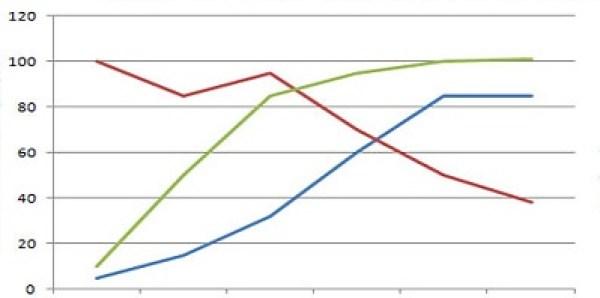btter physician leader graph