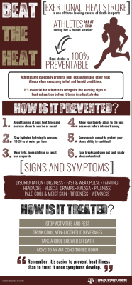 Infographic about the warning signs of heat exhaustion