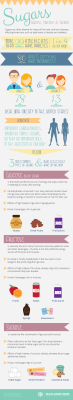 Infographic about three different types of sugars: glucose, sucrose and fructose and the effects on the ody