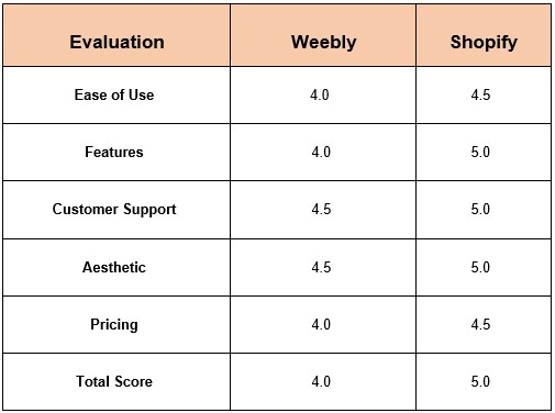 weebly vs. shopify