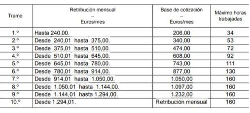 tabla cotizacion
