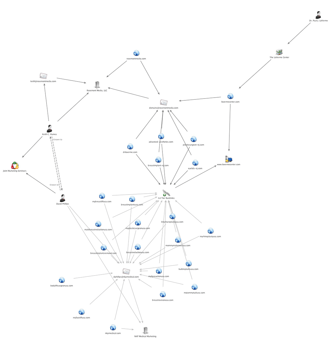 hight resolution of above is a forensic diagram highlighting the relationships and sites around dr paul loverme and
