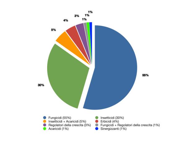 Categorie di pesticidi rinvenuti nelle piante ornamentali analizzate.