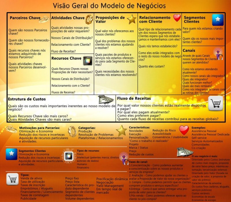 business-model-canvas-pt-br2