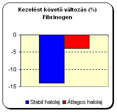 valtozas_fibrinogen
